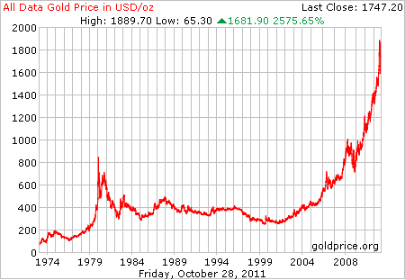 A Look At Gold Prices From 1800 To 2017