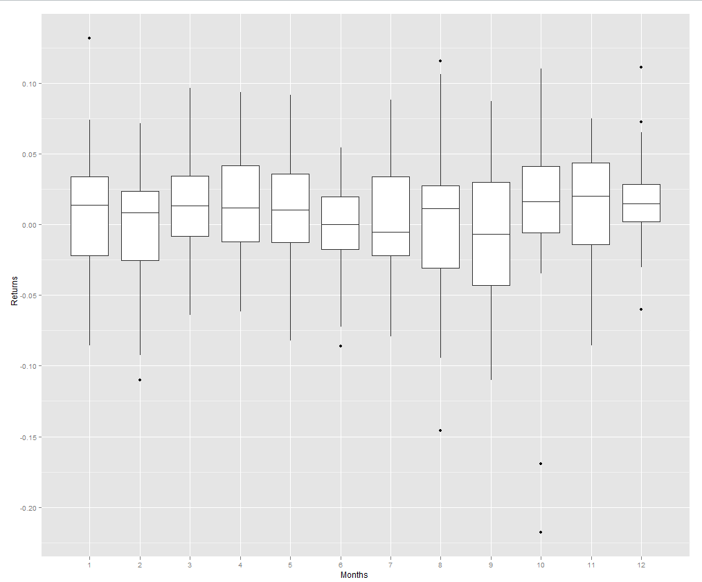 Box and Whisker Plot of Monthly Gains