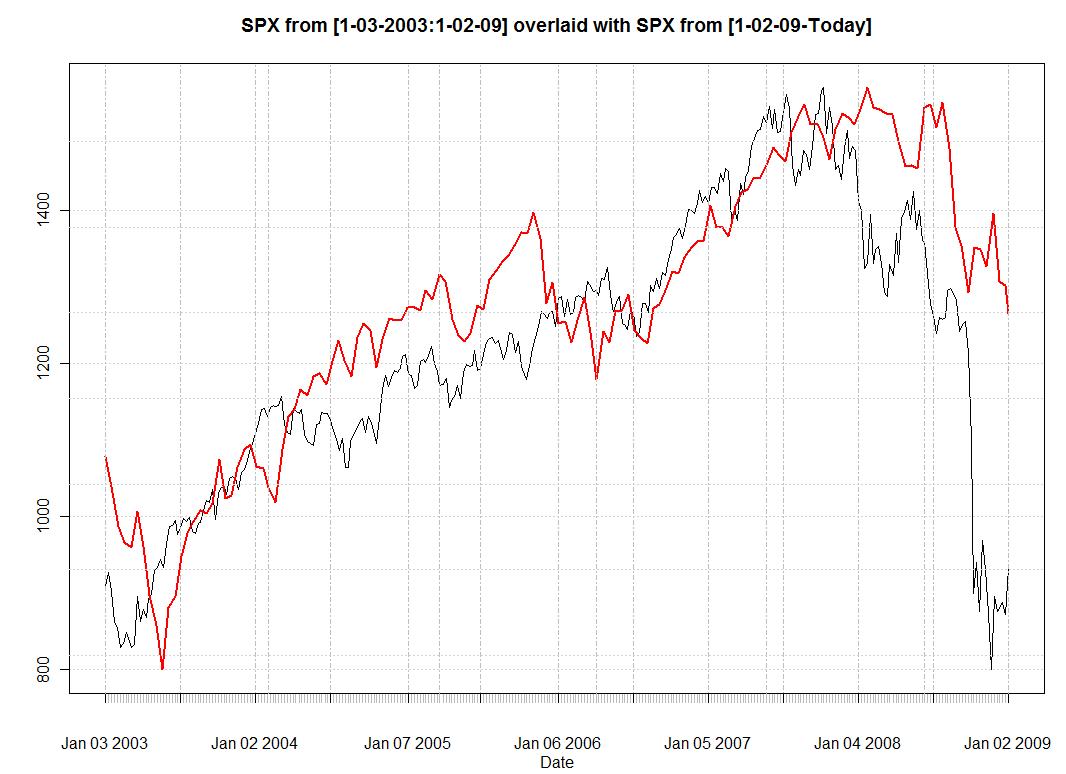 SPX Returns Overlapped