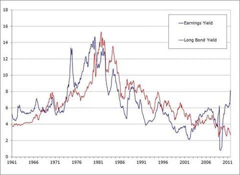 Earnings_yield_50