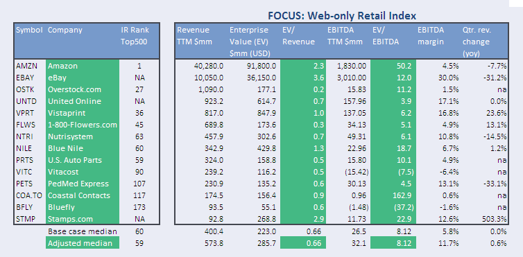 FOCUS Web-only Retail Index