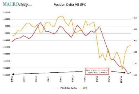 Position Delta vs. SPX