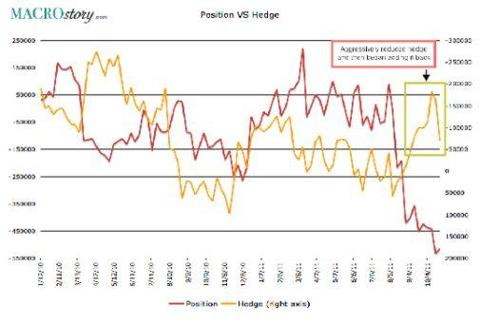 Level of Hedge Positions in S&P 500