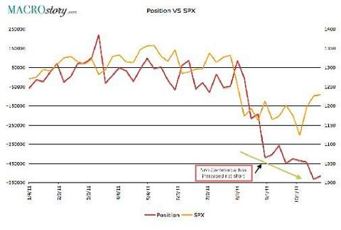 Hedge Funds and Banks vs. S&P 500