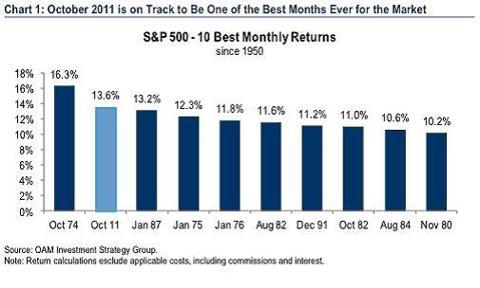 October 2011 Best Market Month Since 1974