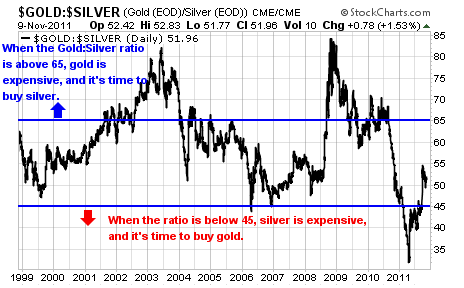 silver and gold ETFs