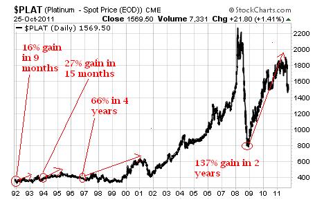 ETFS Physical Platinum ETF (NYSE: <a href='https://seekingalpha.com/symbol/PPLT' title='ETFS Physical Platinum Shares ETF'>PPLT</a>).