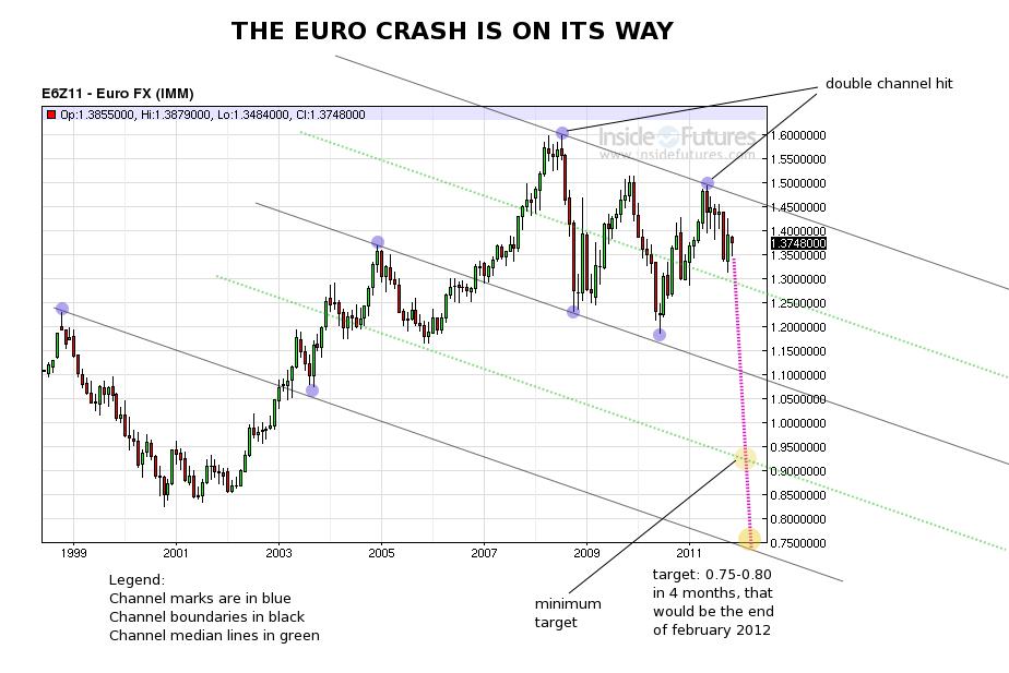 the euro crash