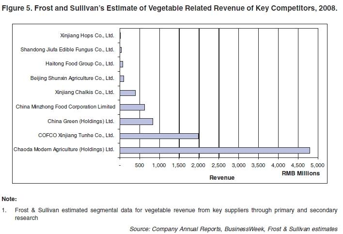 chaoda modern agriculture holdings limited analysis