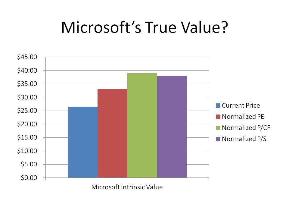 Intrinsic Value: 3 Methods To Properly Value Microsoft - Microsoft ...