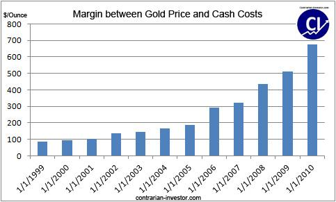The Price Of Gold Has Been Increasing At A Much Higher Rate Than Production Cost And As