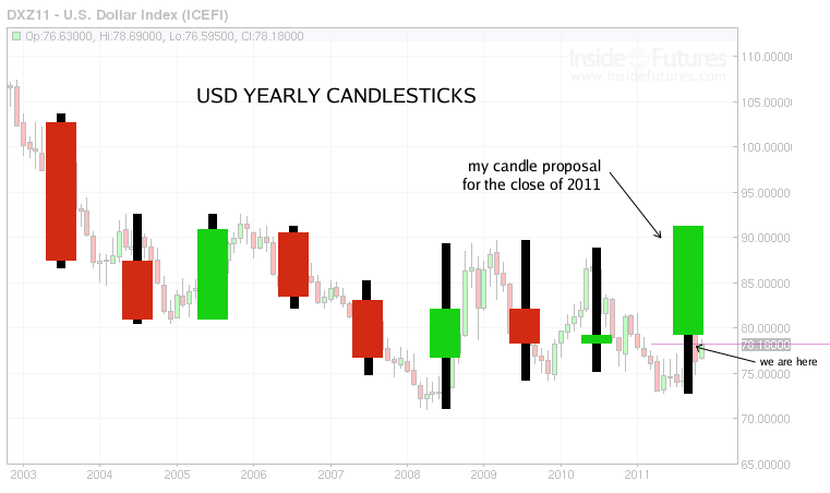 usd yearly candlesticks