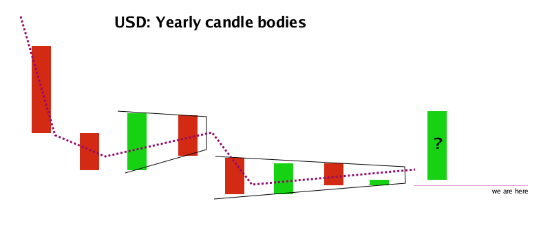 usd yearly candle bodies