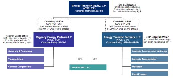 Energy Transfer Partners LP Careers - Jobs