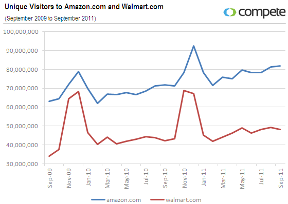it is interesting to see how amazon has only one peak during the holidays and that the brick and mortar retailers tend to have a two peak growth pattern