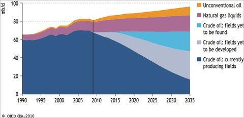 Declining Oil Production in Current Producing Fields