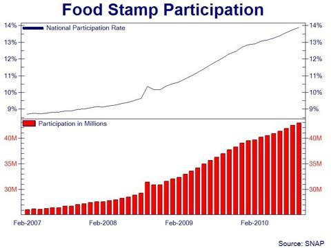 Supplemental Nutrition Assistance Program (NYSE:<a href='https://seekingalpha.com/symbol/SNAP' title='Snap Inc.'>SNAP</a>)