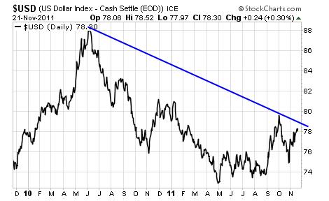 US Dollar Cash Settle