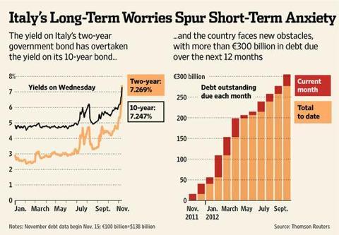 italian-debt-due-2012