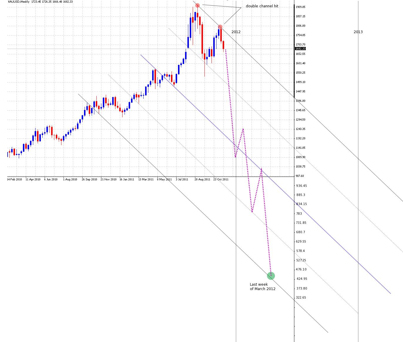 Gold crash to 430
