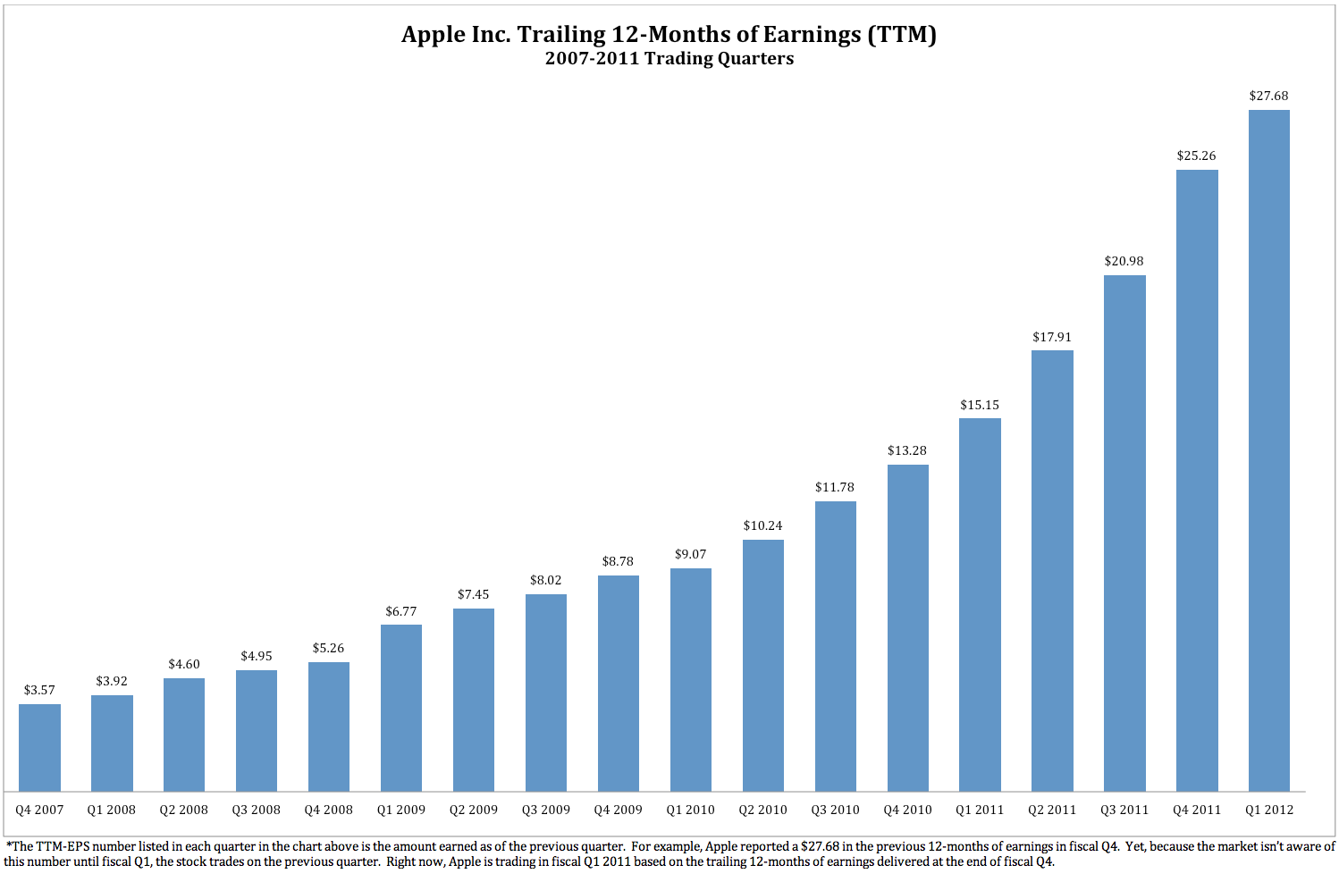 Apple the most undervalued large cap stock in america apple inc one would think that with such a nice consistent rise in apples trailing 12 months of earnings that the stock would enjoy a nice consistent rise as well nvjuhfo Gallery