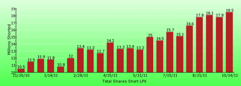 paid2trade.com short interest tool. The total short interest number of shares for LPX