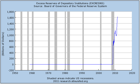 Excess Reserves of Depository Institutions