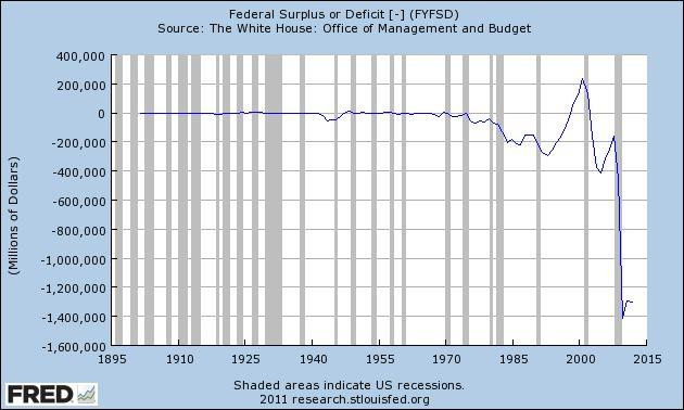FRED Federal Surplus or Deficit
