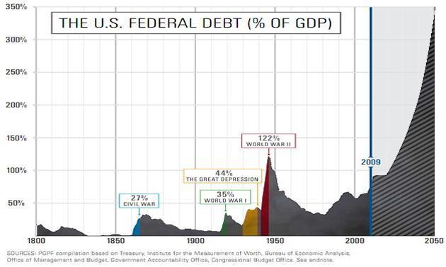 U.S. Federal Debt as a Percentage of Gross Domestic Product (NYSEMKT:<a href='https://seekingalpha.com/symbol/GDP' title='Goodrich Petroleum Corp.'>GDP</a>)