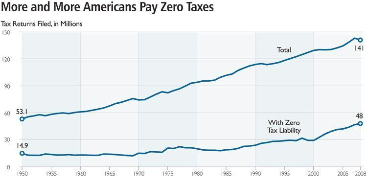 Percentage of Americans Who Pay No Taxes