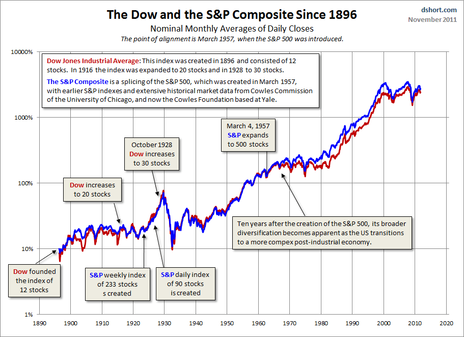 Long term chart of dow jones industrial average and S&P index