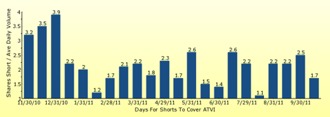 paid2trade.com number of days to cover short interest based on average daily trading volume for ATVI