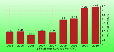 paid2trade.com revenue gross bar chart for ATVI