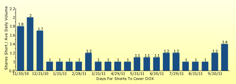 paid2trade.com number of days to cover short interest based on average daily trading volume for DOX