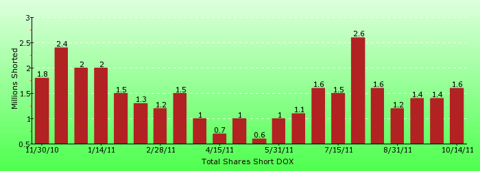 paid2trade.com short interest tool. The total short interest number of shares for DOX