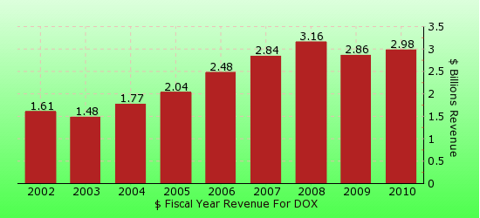 paid2trade.com revenue gross bar chart for DOX