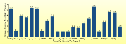paid2trade.com number of days to cover short interest based on average daily trading volume for IL