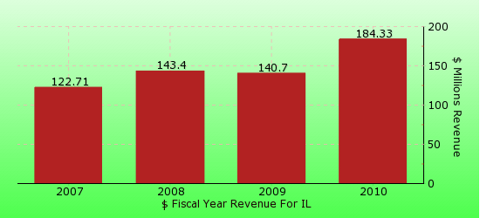 paid2trade.com revenue gross bar chart for IL