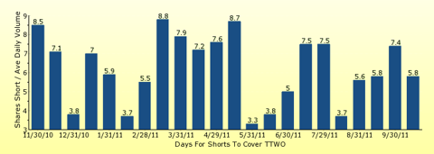 paid2trade.com number of days to cover short interest based on average daily trading volume for TTWO