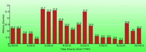 paid2trade.com short interest tool. The total short interest number of shares for TTWO