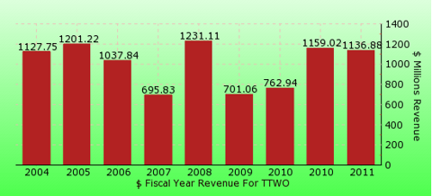 paid2trade.com revenue gross bar chart for TTWO