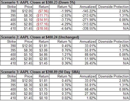 AAPL Weekly Options