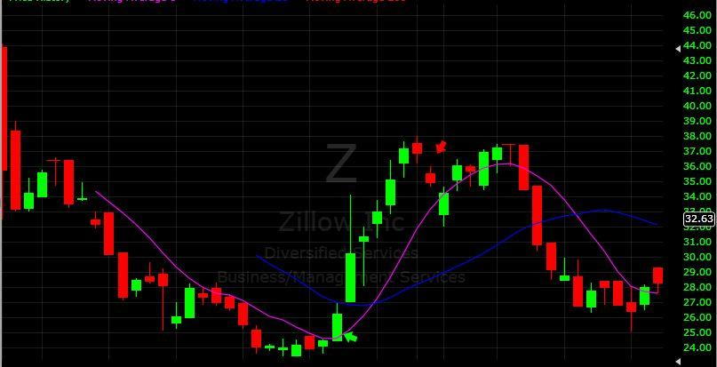 Zillow IPO pullback purchase