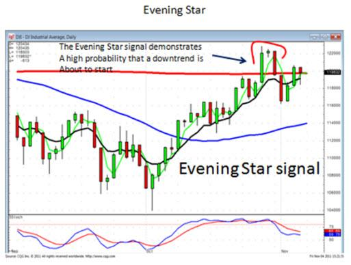 Evening Star Signal