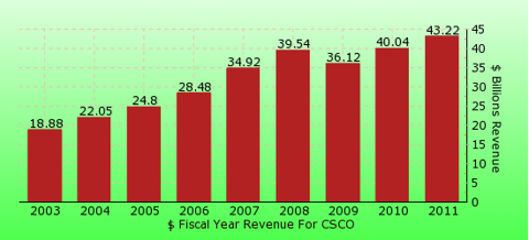 paid2trade.com revenue gross bar chart for CSCO
