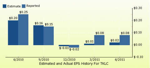 paid2trade.com Quarterly Estimates And Actual EPS results TKLC
