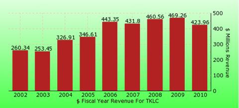 paid2trade.com revenue gross bar chart for TKLC