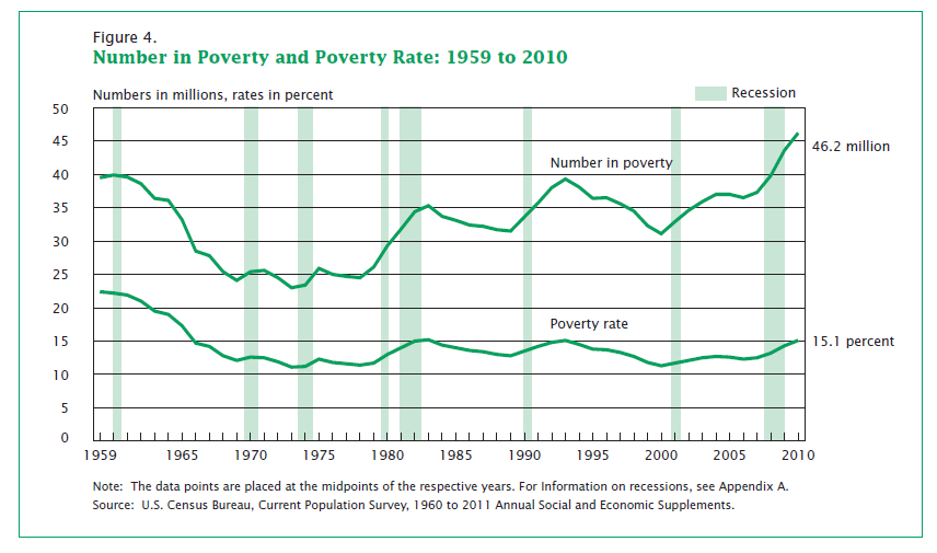 effects of poverty on enrollment in Find out why when the health care law was passed, it required states to provide medicaid coverage for all adults 18 to 65 with incomes up to 133% (effectively 138%) of the federal poverty level, regardless of their age, family status, or health.