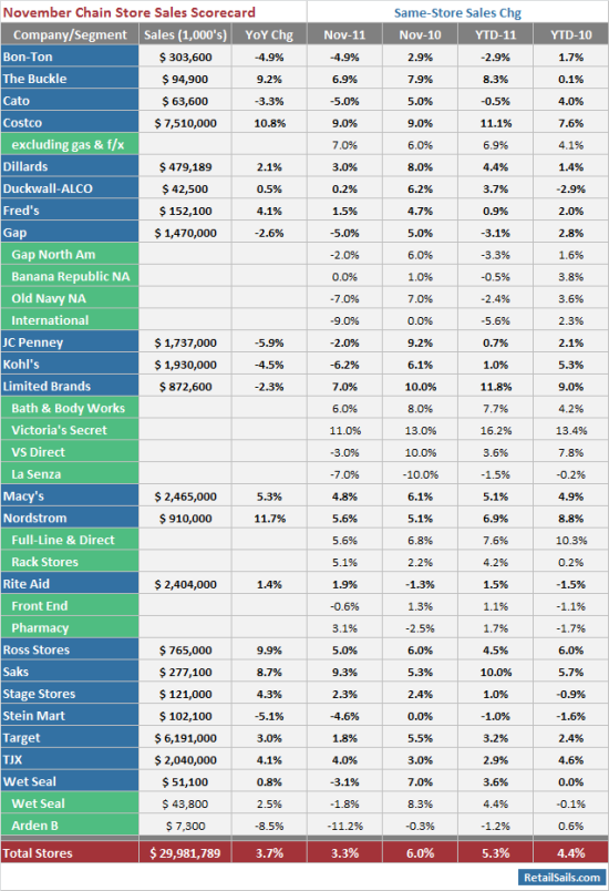 November Retail Chain Store Sales Scorecard