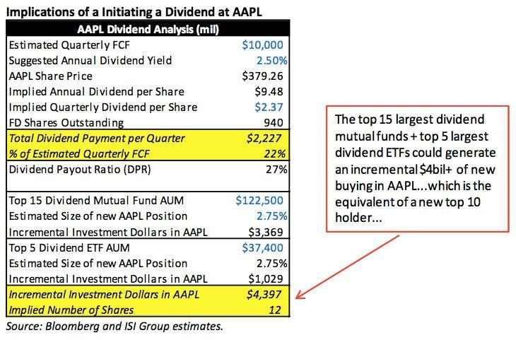 Apple Dividend Implications